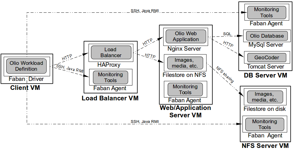CloudStone Architecture with a load balancer and a NFS server