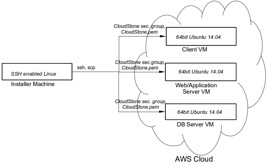 CloudStone installation topology