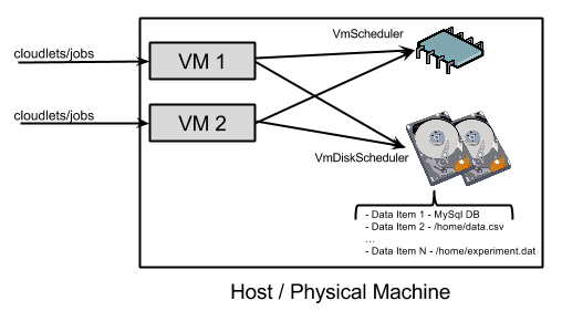 Scheduling of VMs load to the host.