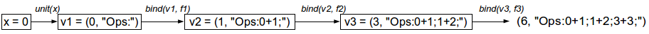 Example 1 – Computational process of the monadic solution