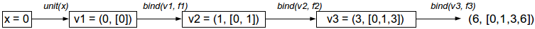 Example 2 – Computational process of the monadic solution