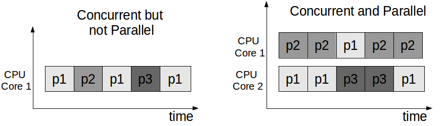 Concurrent vs. Parallel.png