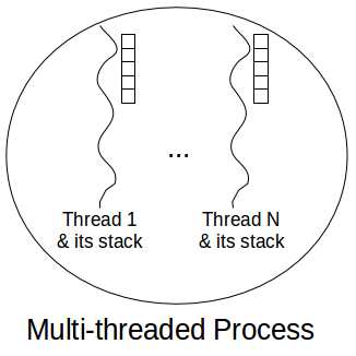 Each thread in a process has its own stack