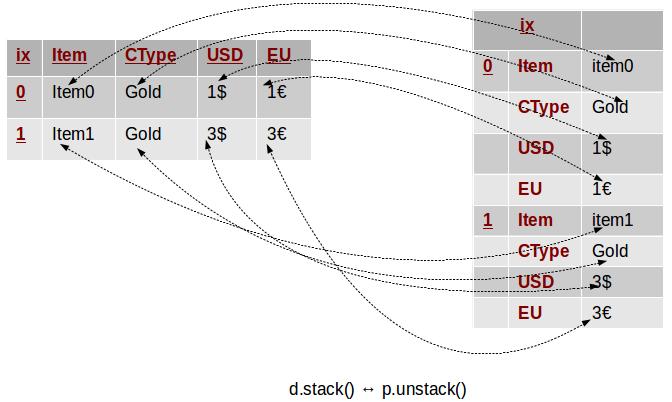 stack doesnot take parameteres