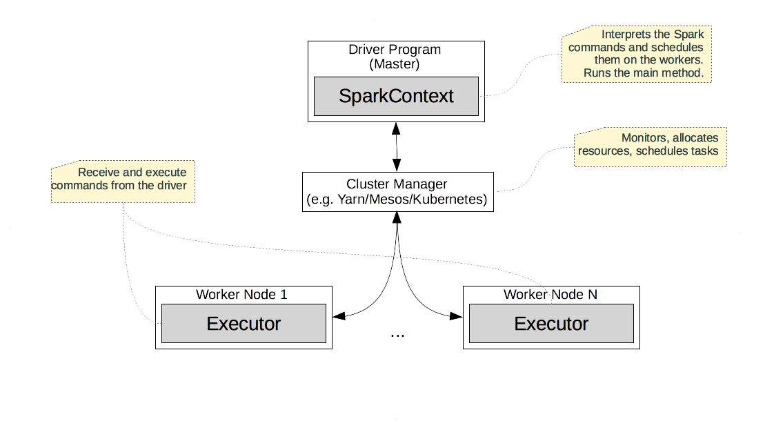 Big Data Analysis with Scala and Spark - MOOC Summary
