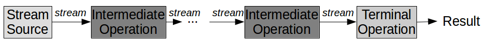 Working with streams.